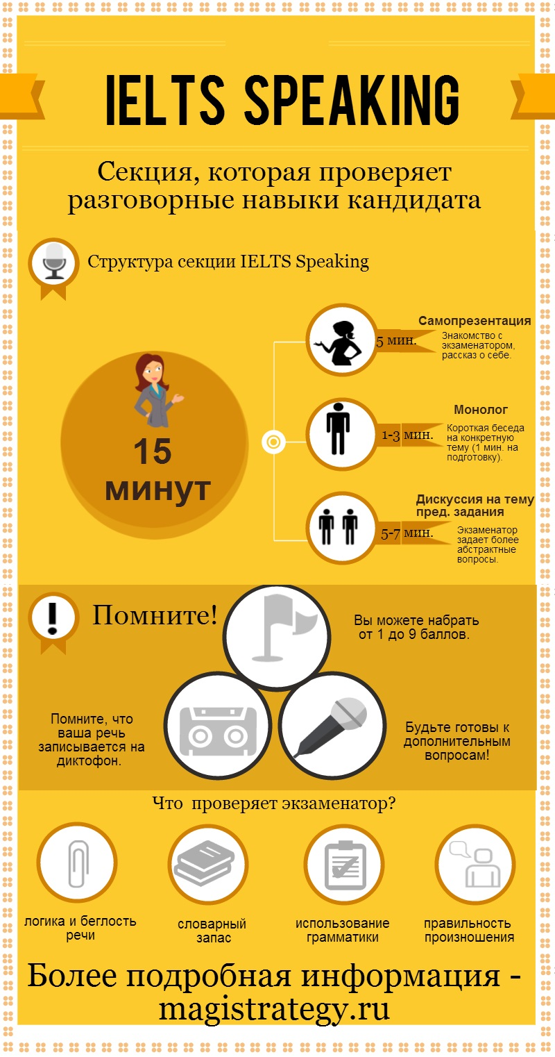 Инфографика IELTS Speaking от Magistrategy