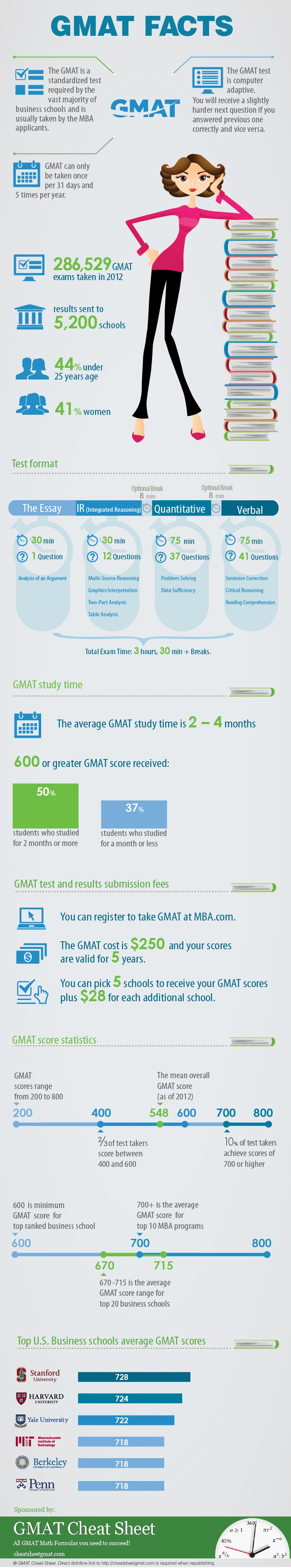 Инфографика от GMAT Cheat Sheet: