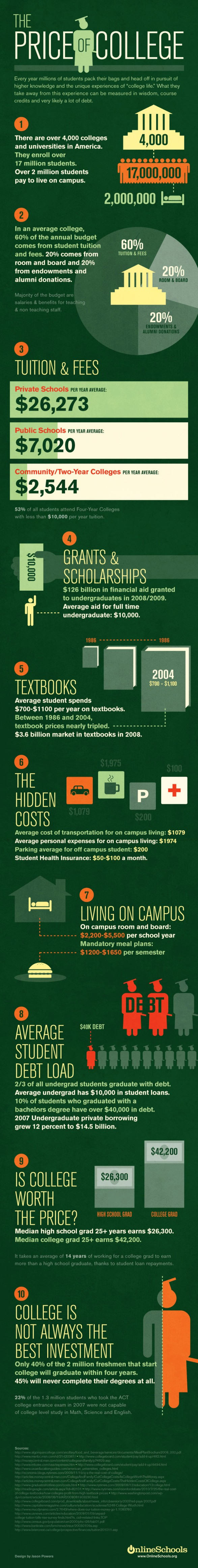 Infographic на magistrategy.ru: The Price of College