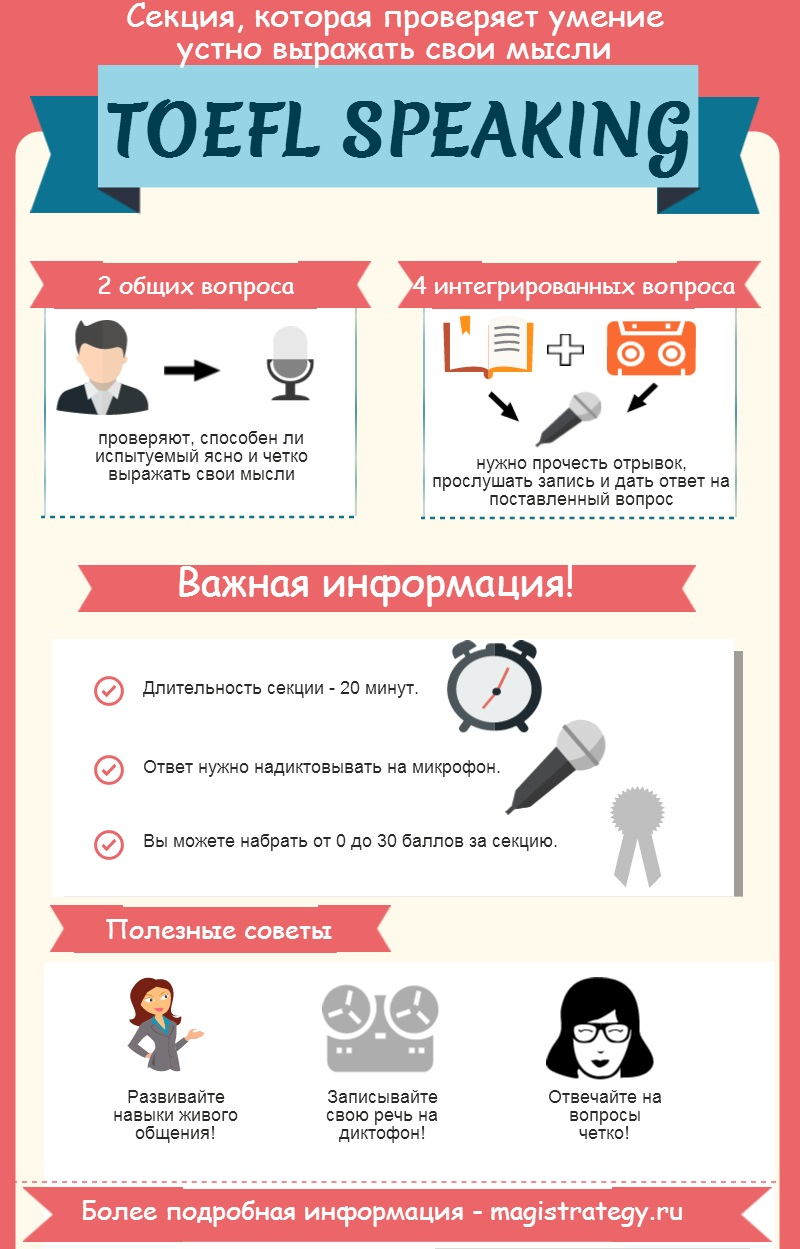 Все о TOEFL Speaking в инфографике от Magistrategy