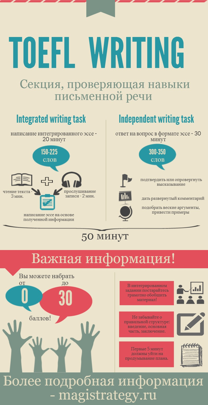 Все о TOEFL Writing в инфографике от Magistrategy